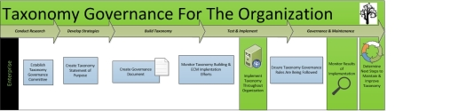TM_TaxonomyGovernanceForTheOrganization_Enterprise